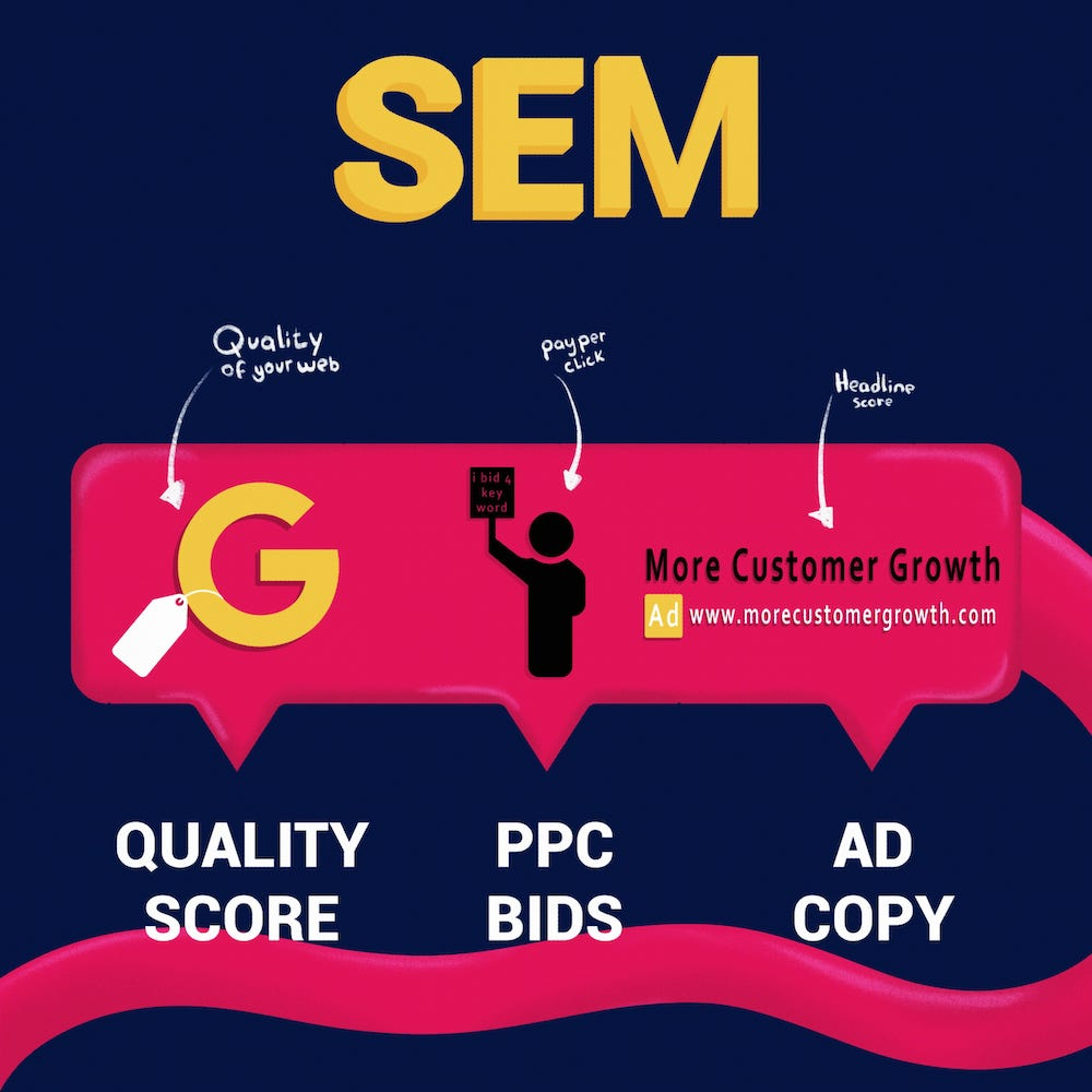 SEM is SEO and PPC