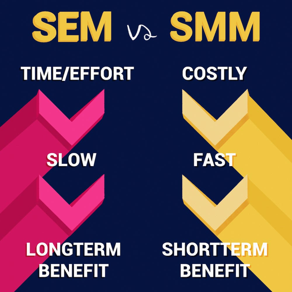 SEM vs SMM 1